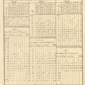 Table of returns of forces inspected by Major-General George Eliott