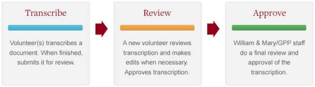 Transcription process How It Works image